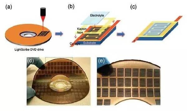 中科院大连物化所石墨烯柔性超级电容器研究取得新进展
