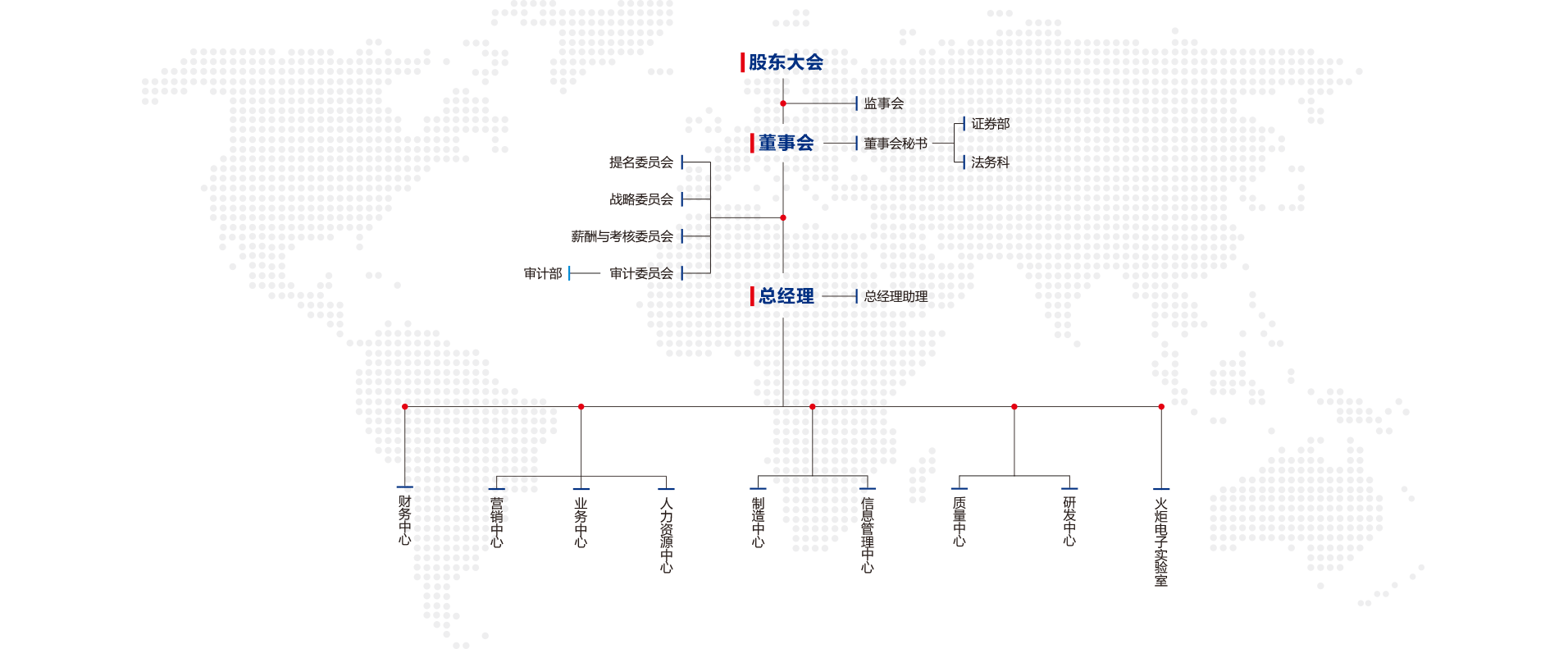 公司组织结构图20170816.png