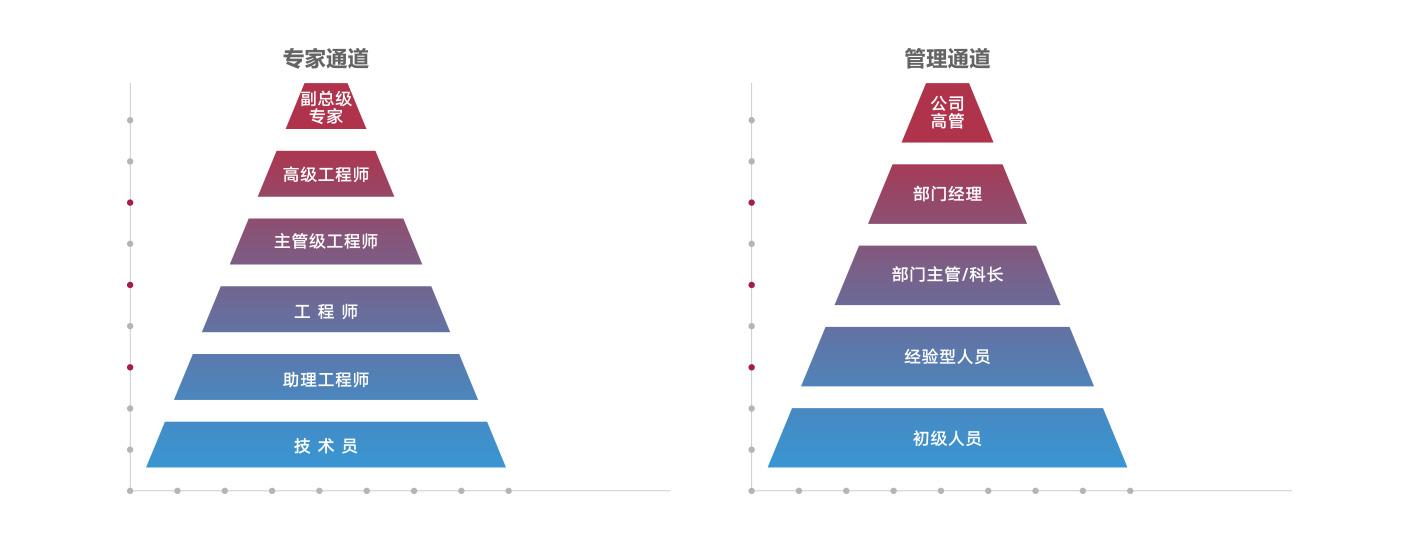 人力资源板块-职业发展.jpg